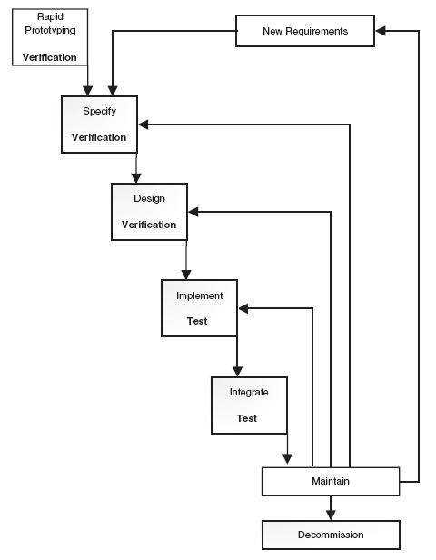 prototype model